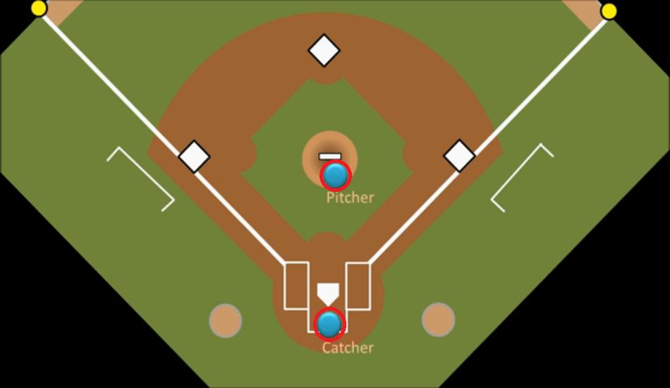 Core Baseball Positions