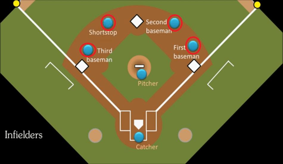 Infield Baseball Positions