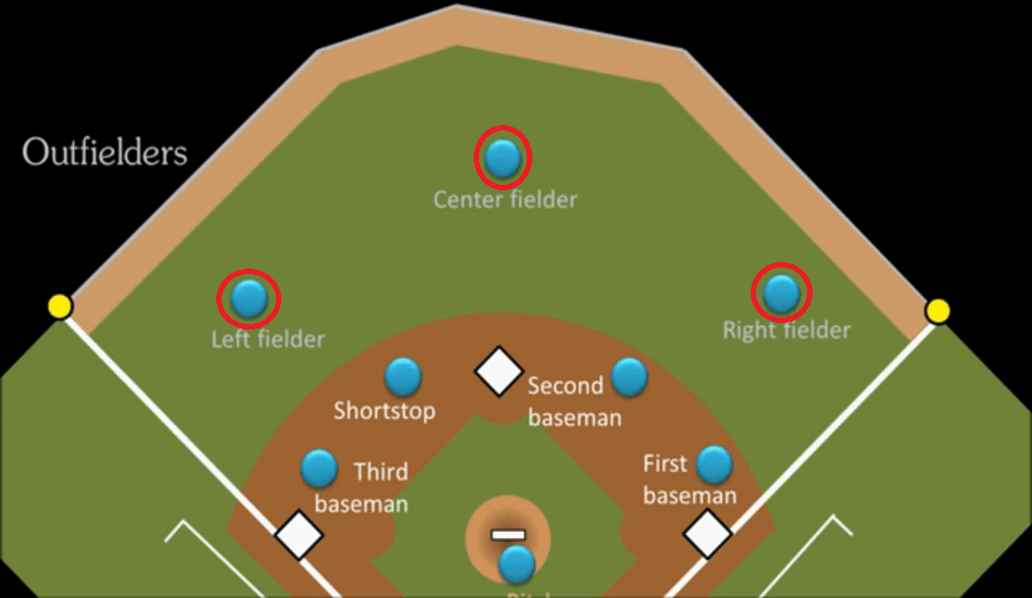 Outfield Baseball Positions